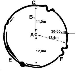 Tvar a rozměry obrazce v r. 1993